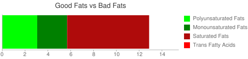 Good Fat and Bad Fat comparison for 28.4 grams of Baking choclate with no sugar (liquid)