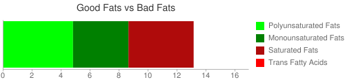 Good Fat and Bad Fat comparison for 100 grams of Formulated bar, ZONE PERFECT CLASSIC CRUNCH BAR, mixed flavors