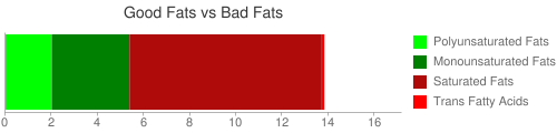 Good Fat and Bad Fat comparison for 90 grams of McDONALD'S, Biscuit, large size