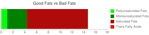 Good Fat and Bad Fat comparison for 163 grams of Fast foods, tostada, with beef and cheese