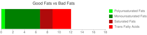 Good Fat and Bad Fat comparison for 52 grams of KENTUCKY FRIED CHICKEN, Biscuit, analyzed prior to January 2007