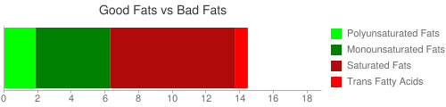 Good Fat and Bad Fat comparison for 161 grams of DIGIORNO Pizza, cheese topping, thin crispy crust, frozen, baked