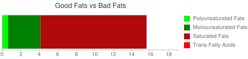 Good Fat and Bad Fat comparison for 225 grams of Fast foods, tostada, with beans, beef, and cheese