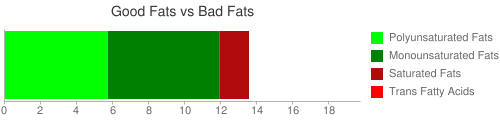 Good Fat and Bad Fat comparison for 28.4 grams of Nuts, beechnuts, dried