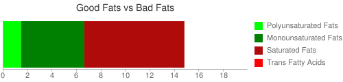 Good Fat and Bad Fat comparison for 326 grams of Fast foods, salad, vegetables tossed, without dressing, with turkey, ham and cheese