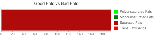 Good Fat and Bad Fat comparison for 205 grams of Fish oil, menhaden, fully hydrogenated