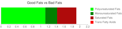 Good Fat and Bad Fat comparison for 200 grams of Pearled Barley (raw)