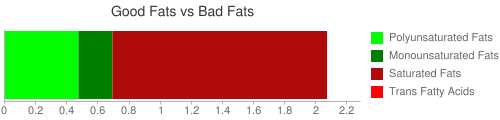 Good Fat and Bad Fat comparison for 30.5 grams of Infant formula, ABBOTT NUTRITION, SIMILAC, SENSITIVE, (LACTOSE FREE), liquid concentrate, with ARA and DHA (formerly ROSS)