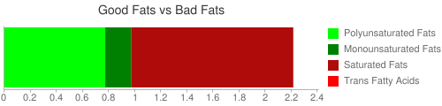 Good Fat and Bad Fat comparison for 8.7 grams of Infant formula, ABBOTT NUTRITION, ALIMENTUM ADVANCE, with iron, powder, not reconstituted, with DHA and ARA (formerly ROSS)