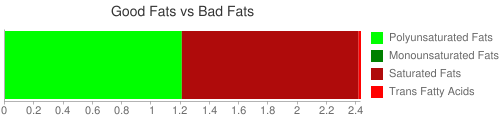 Good Fat and Bad Fat comparison for 126 grams of Soup, clam chowder, new england, canned, condensed