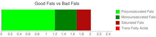 Good Fat and Bad Fat comparison for 15 grams of Creamy dressing, made with sour cream and/or buttermilk and oil, reduced calorie