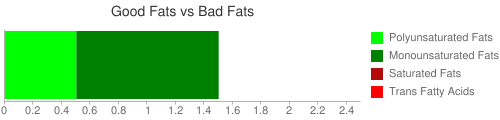 Good Fat and Bad Fat comparison for 30 grams of Cereals ready-to-eat, GENERAL MILLS, APPLE CINNAMON CHEERIOS