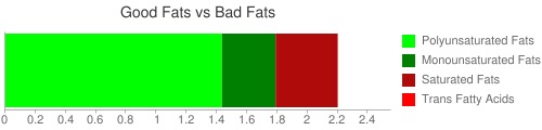 Good Fat and Bad Fat comparison for 173 grams of Cereals, CREAM OF WHEAT, regular, 10 minute cooking, dry