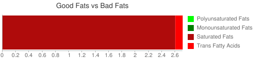 Good Fat and Bad Fat comparison for 55 grams of Formulated bar, MARS SNACKFOOD US, SNICKERS Marathon Chewy Chocolate Peanut Bar
