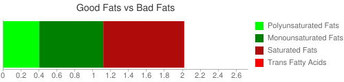 Good Fat and Bad Fat comparison for 68 grams of Formulated bar, POWER BAR, chocolate