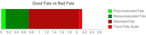 Good Fat and Bad Fat comparison for 25 grams of BURGER KING, Vanilla Shake