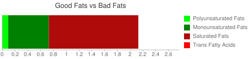 Good Fat and Bad Fat comparison for 226 grams of Cheese, cottage, lowfat, 1% milkfat, with vegetables