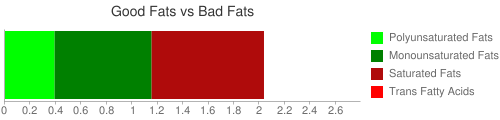 Good Fat and Bad Fat comparison for 30.4 grams of Infant formula, MEAD JOHNSON, ENFAMIL, LACTOFREE, with iron, liquid concentrate, not reconstituted