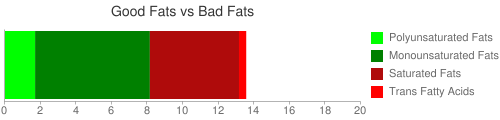 Good Fat and Bad Fat comparison for 76 grams of POPEYES, Fried Chicken, Mild, Drumstick, meat and skin with breading