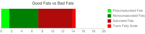 Good Fat and Bad Fat comparison for 129 grams of WENDY'S, Jr. Hamburger, with cheese