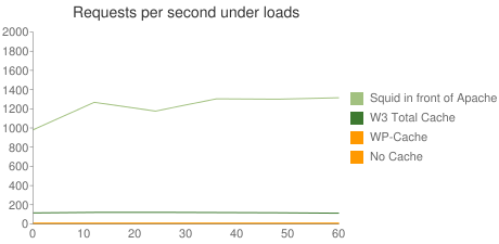 Requests per second under loads