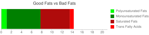 Good Fat and Bad Fat comparison for 179 grams of Applebee's 9 oz sirloin steak