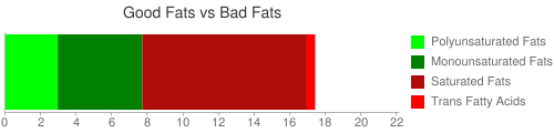 Good Fat and Bad Fat comparison for 164 grams of DIGIORNO Pizza, cheese topping, cheese stuffed crust, frozen, baked