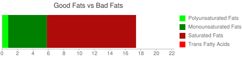Good Fat and Bad Fat comparison for 100 grams of Cheese, Mexican, blend, reduced fat