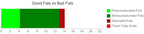 Good Fat and Bad Fat comparison for 20 grams of Nuts, pecans, dry roasted, without salt added