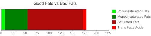 Good Fat and Bad Fat comparison for 227 grams of Butter, salted