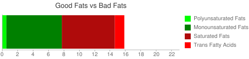 Good Fat and Bad Fat comparison for 218 grams of McDONALD'S, BIG 'N TASTY (without mayonnaise)