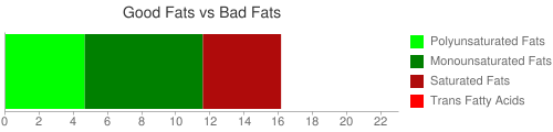 Good Fat and Bad Fat comparison for 139 grams of Fast foods, oysters, battered or breaded, and fried