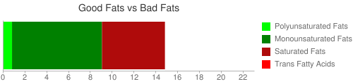 Good Fat and Bad Fat comparison for 271 grams of Tri-tip roast/Bottom Sirloin lean choice beef with no fat (raw)