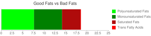 Good Fat and Bad Fat comparison for 121 grams of KENTUCKY FRIED CHICKEN, Fried Chicken, EXTRA CRISPY, Breast, meat and skin with breading