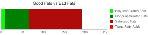 Good Fat and Bad Fat comparison for 205 grams of Butter oil, anhydrous