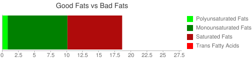 Good Fat and Bad Fat comparison for 270 grams of Braised Beef Brisket with lean meat and fat