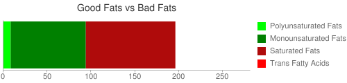 Good Fat and Bad Fat comparison for 205 grams of Fat, beef tallow