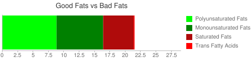Good Fat and Bad Fat comparison for 140 grams of KENTUCKY FRIED CHICKEN, Fried Chicken, EXTRA CRISPY, Breast, meat and skin with breading