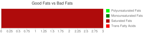 Good Fat and Bad Fat comparison for 245 grams of CAMPBELL Soup Company, CAMPBELL'S SELECT Soup, Italian-Style Wedding Soup