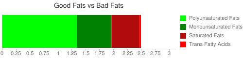 Good Fat and Bad Fat comparison for 12.8 grams of CRACKER BARREL, country fried shrimp platter