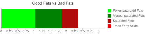 Good Fat and Bad Fat comparison for 38 grams of Amaranth Flakes