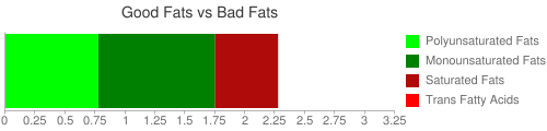 Good Fat and Bad Fat comparison for 100 grams of Cereals ready to eat, composite character cereals (movies, TV), brand A