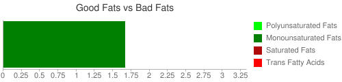 Good Fat and Bad Fat comparison for 100 grams of Cereals ready to eat, composite character cereals (movies, TV), brand B