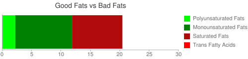 """Good Fat and Bad Fat comparison for 327 grams of Lamb, domestic, cubed for stew or kabob (leg and shoulder), separable lean only, trimmed to 1/4"""" fat, cooked, broiled"""