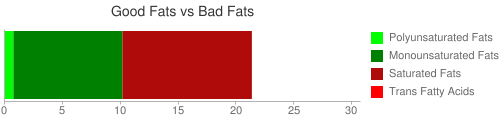 Good Fat and Bad Fat comparison for 183 grams of Fast foods, chimichanga, with beef and cheese