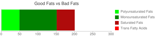 Good Fat and Bad Fat comparison for 218 grams of Fish oil, cod liver