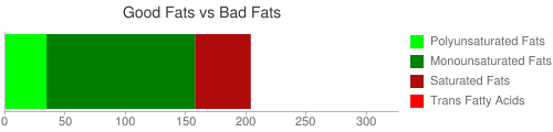 Good Fat and Bad Fat comparison for 218 grams of Fish oil, herring
