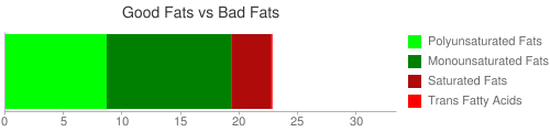 Good Fat and Bad Fat comparison for 131 grams of McDONALD'S, Chicken SELECTS Premium Breast Strips