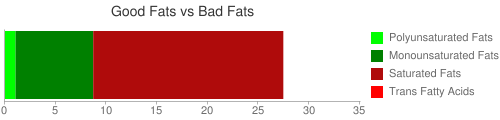 Good Fat and Bad Fat comparison for 215 grams of Cheese fondue