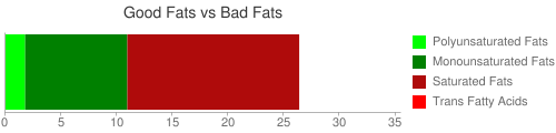 Good Fat and Bad Fat comparison for 129 grams of Fast foods, croissant, with egg, cheese, and bacon